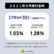 【フラット35】9月の実行金利!